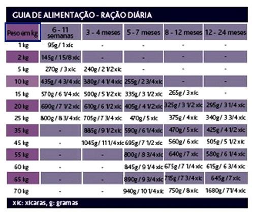 Compose tabelas ração peso atual x peso adulto